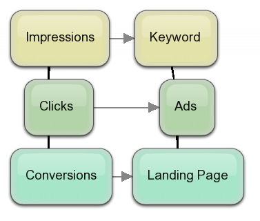 Pay-Per-Click Strategy
